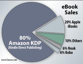 eBook-Sales