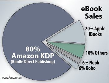 Amazon leads eBook sales | Sterling Education Centre